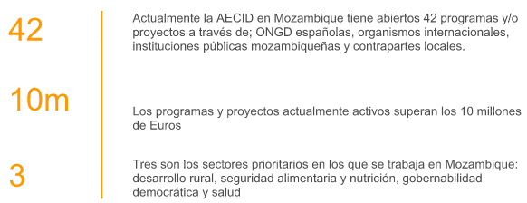Cifras Aecid en Mozambique